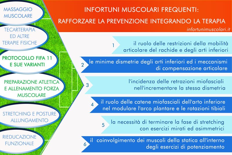 Comprendere meglio cosa manca alla miglior prevenzione degli infortuni muscolari indiretti